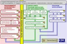 Business Process Management Model Bpmm