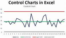 Statistical Process Control Charts Excel Add In Control Charts In Excel How To Create Control Charts In