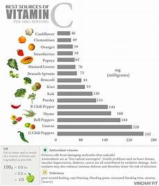 Vitamin C In Vegetables Chart Vitamin C Food Chart Winstudent Nutrition Recipes