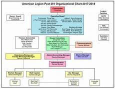 Army Materiel Command Org Chart Organizational Chart American Legion 291
