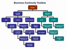 Business Continuity Flow Chart Continuity Planning Business Continuity Legacy Hp