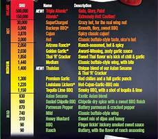 Wingstop Spicy Chart Wingnuts A Blog About Chicken Wings
