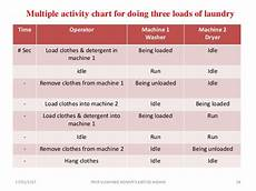 Multiple Activity Chart Industrial Engineering Industrial Engineering Method Study And Work Study