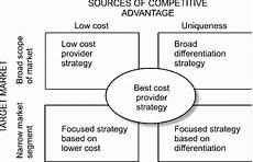 Five Generic Competitive Strategies Five Generic Competitive Strategies Download Scientific