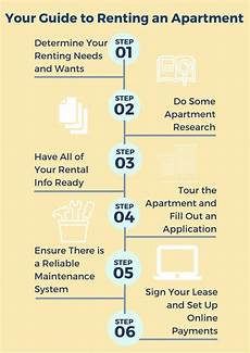 Steps To Renting An Apartment How To Rent An Apartment In 6 Steps Avail