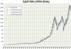 S P 500 Futures Real Time Chart Hedge Fund Manager Fails To Beat The Market Owes Warren
