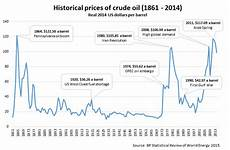 Boiler Oil Price Chart Oil Prices Historical Chart Globalpetrolprices Com