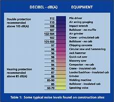 Db Chart For Noise Levels Image Result For Factory Machine Noise Level Chart Noise