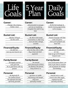 Future Career Plans Statement The 3 Steps To A 5 Year Plan How To Plan Goal Planning