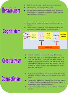 Learning Theories Comparison Chart Sakasama Reflections On Learning Theories