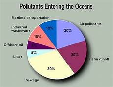 How To Make A Chart On Pollution Statistics Amp Graphs Ocean Pollution