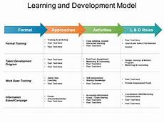 Learning And Development Template Create Your Company Learning Roadmap In Powerpoint The