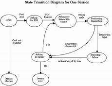 State Chart Diagram For Atm Atm Simulation Session State Diagram