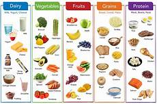 Food Groups Chart Pin On Nutrition Education