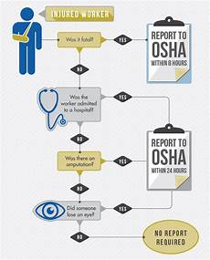 Osha Recordable Chart Osha Injury Reporting Flowchart Scurich Insurance Services