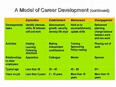 Stages Of Career Development Career Management