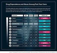 Drug Use Symptoms Chart Susceptibility To Addiction Find Out Are You At Risk