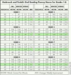 Hasbrouck And Tindal Reading Fluency Chart Frequency Aims English 109