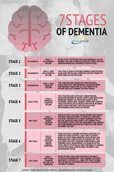 Alzheimers Stages Chart Seven Stages Of Dementia Walkin Lab