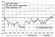 S P 500 Chart 10 Years S Amp P 500 Index 10 Year Cycle Seasonal Charts Equity Clock