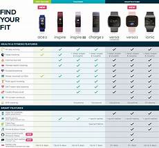 Fitbit Comparison Chart Uk Fitbit Health Amp Fitness Tracker Currys