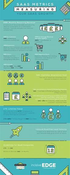 Saas Metrics Tracking Saas Growth Metrics That Matter Wepay Blog