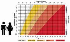 Healthy Weight Range Chart Im 15 Years Old I Want To Lose 10 Kg How Can I Lose It
