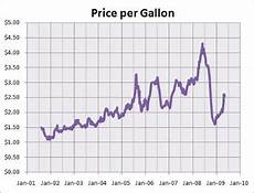 Gas Prices Over The Last 20 Years Chart Celebrity Gossips And Images Gas Prices Chart 20 Years