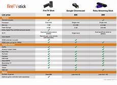 Amazon Product Comparison Chart A Kindle World Blog Amazon S New Fire Tv Stick Like
