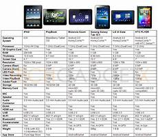 Tablet Features Comparison Chart Technological Public Mails Images To Free View Share