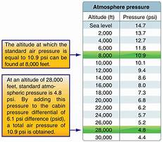 Standard Pressure Chart Aircraft Systems Pressurized Aircraft