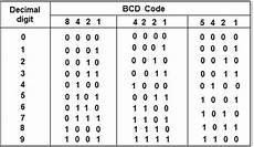 4 Digit Binary Chart Bcd To Gray Code Converter Physics Forums