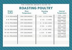 Whole Roasted Chicken Cooking Time Chart Oven Roasted Whole Chicken The Cooking Bride