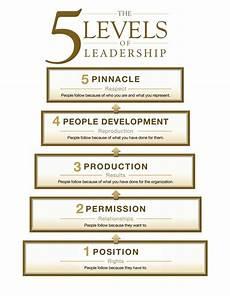 Level 5 Leadership 5 Levels Of Leadership Summary Self Improvement