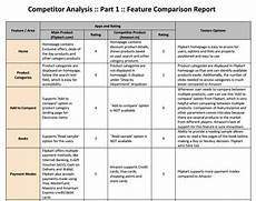 Competitors Analysis Report Competitor Analysis A Simple How To Guide To Get Started