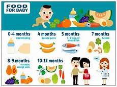 Vegetarian Baby Food Chart Food Chart For Your Baby Boldsky Com