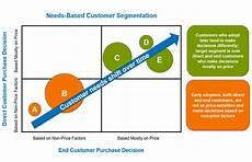 Customer Segmentation Understanding The Shifts In Customer Segmentation Blue