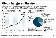 Pie Chart Of World Hunger May 2012 Limerick City Education Service
