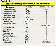 Strong Acid Chart Bibliography Acids Are Pretty Basic