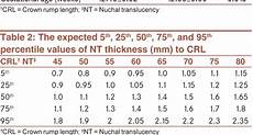 Normal Nt Measurement Chart Table 2 From Normal Reference Range Of Fetal Nuchal
