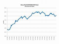 Steel Price Per Pound Chart Brass Mill Cost Automatic Machine Products