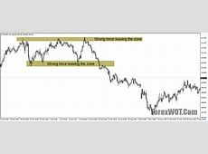 Best Strategy for Supply and Demand Forex Trading [9306