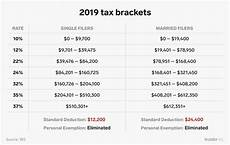 Tax Brackets 2019 Chart Here S How The New Us Tax Brackets For 2019 Affect Every