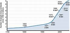 World Population Increase Chart Olcreate Contextenvt 1 0 Study Session 2 Population