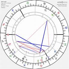 Biel Natal Chart Karl Walser Birth Chart Horoscope Date Of Birth Astro