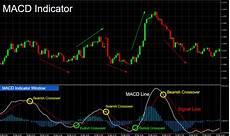Trading Charts Explained How To Use Macd Indicator To Trade Stock Amp Binary Options
