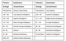 Full Scale Iq Chart The Iq Classification Chart Below Contains Two Different