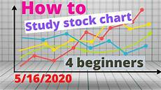 Reading Stock Charts For Dummies How To Set Up Amp Read Stock Charts As A Beginner 5 16 2020