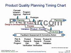 Product Quality Planning Timing Chart Product Quality Planning Timing Chart
