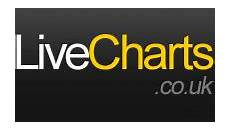 Live Charts Currency Strength Currency Strength Meter